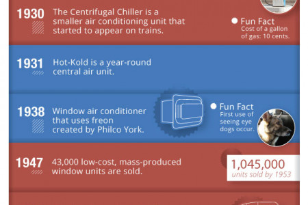 The History of Modern Air Conditioning Infographic