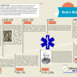 The History of Modern Medicine | Visual ly