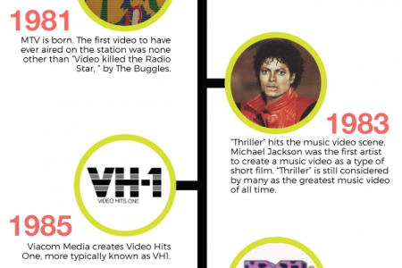 The History of Music Videos Infographic