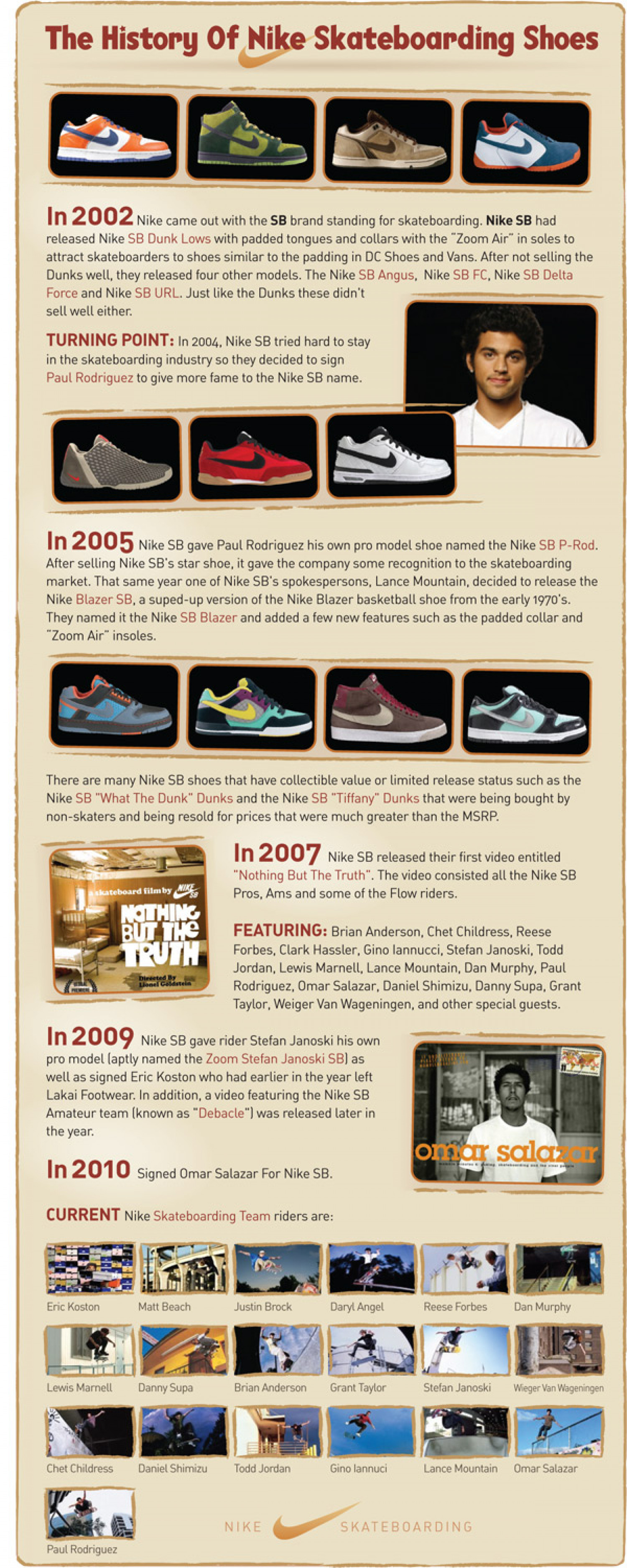 The History Of Nike Skateboarding Shoes Infographic
