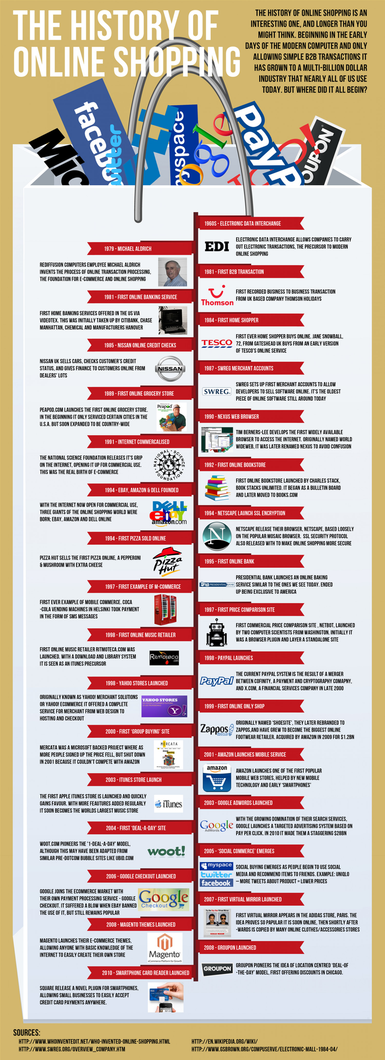 The History of Online Shopping Infographic