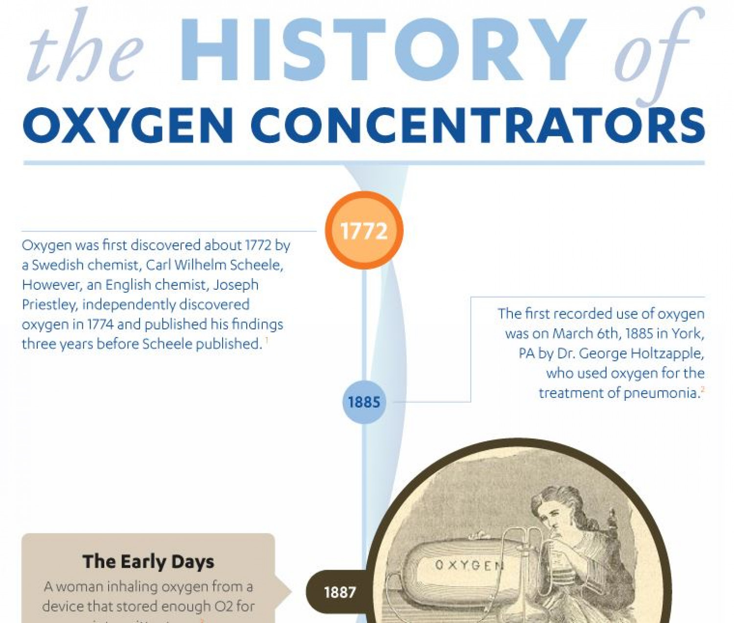The History of Oxygen Concentrators Infographic