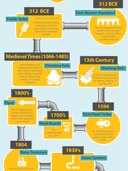 The History of Plumbing Infographic