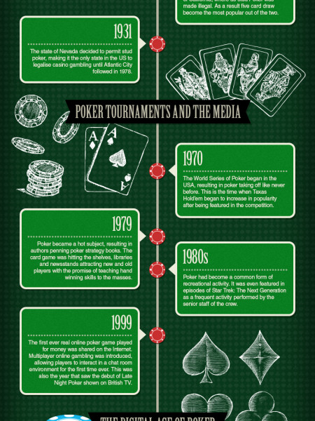 The History of Poker Infographic