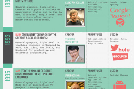 The History of Programming Languages Infographic