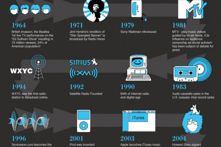 The History Of Radio Infographic