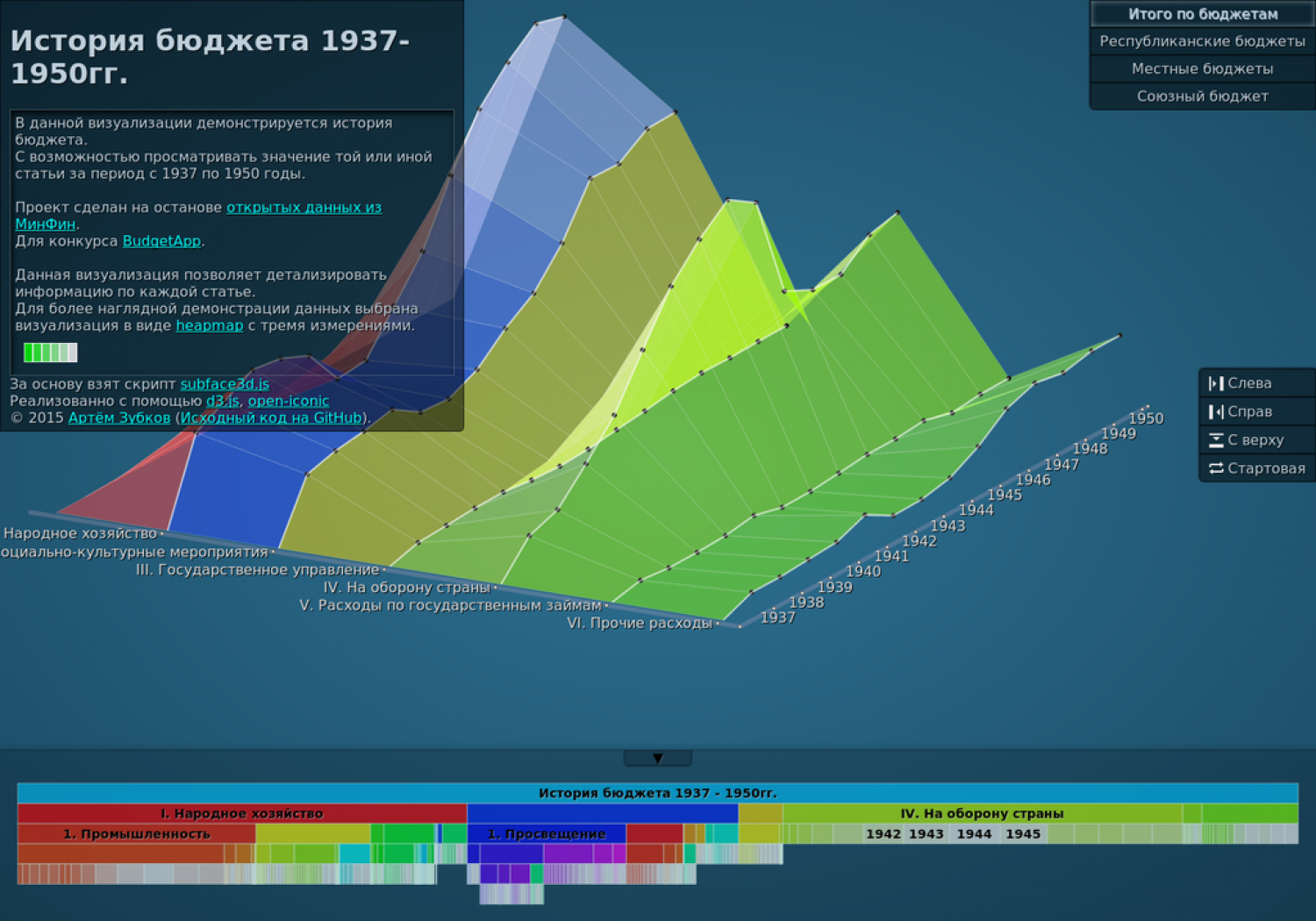 The History of The Russian Budget from 1937-1950 years Infographic
