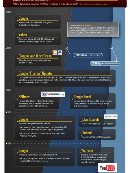 The History of Search  Infographic