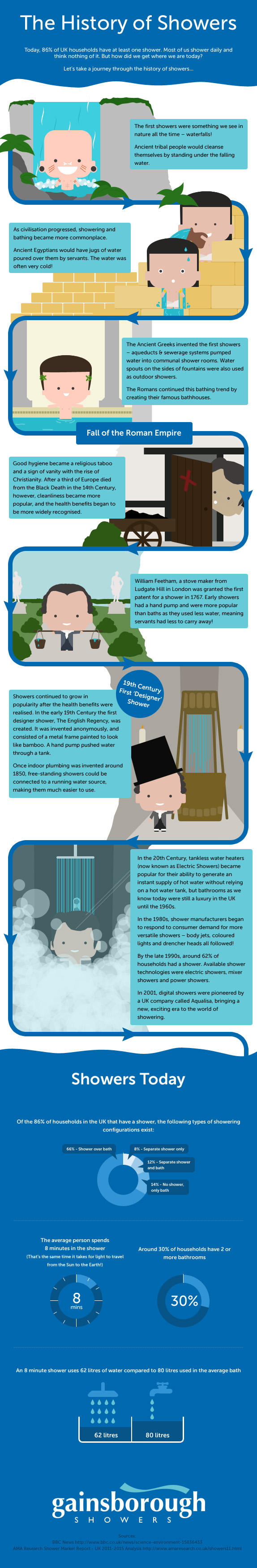 The History of Showers | Visual.ly