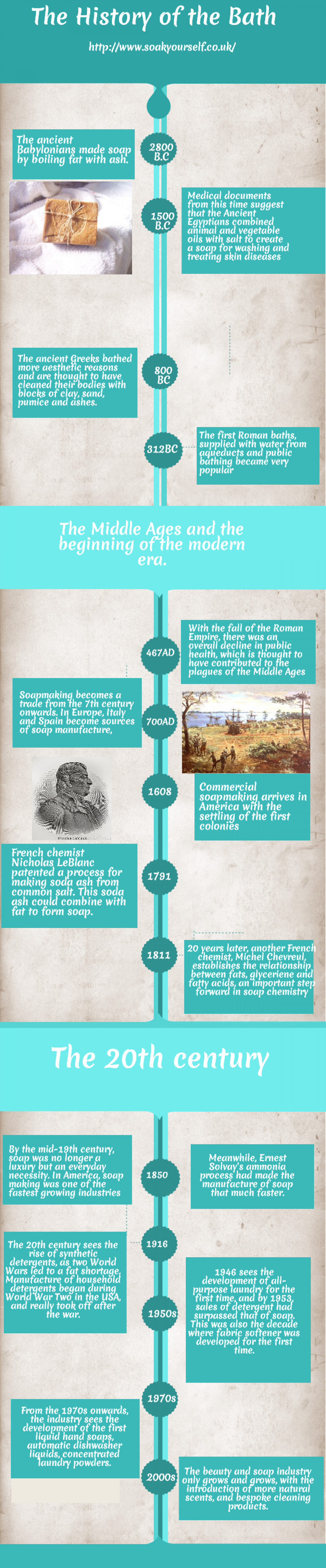 The History of the Bath Infographic