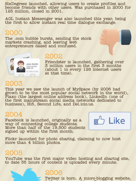 The History Of Social Media  Infographic