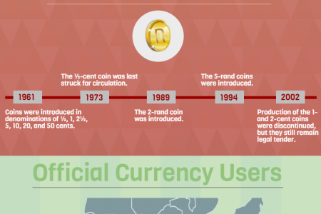 The History of South African Rand Infographic