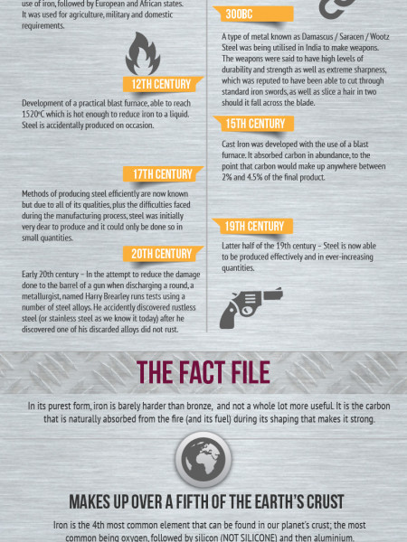 The History Of Stainless Steel Infographic