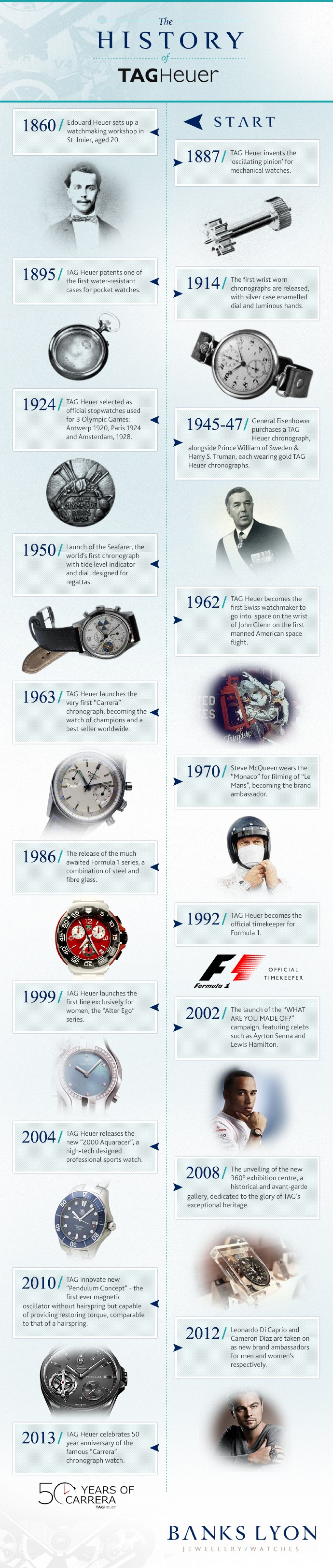 The History of TAGHeuer Infographic