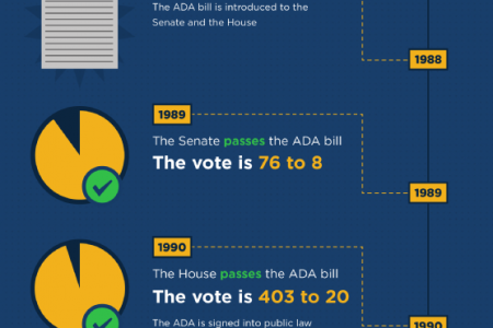 The History of the Americans with Disabilities Act Infographic