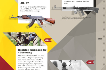 The History of the Assault Rifle Infographic