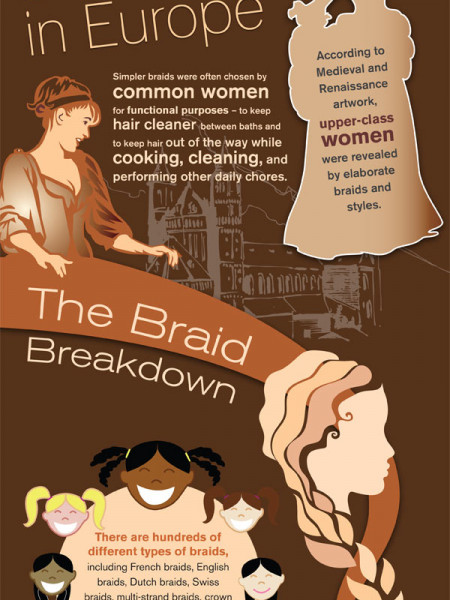 The History of the Braid: A Twisted Tale Infographic