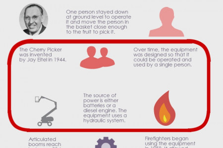 The History of the Cherry Picker Infographic