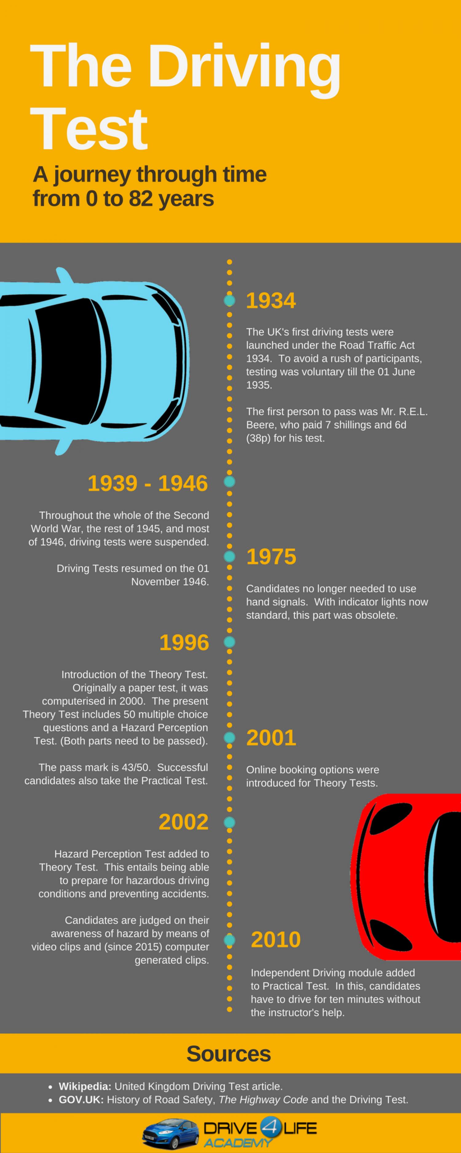 The History of The Driving Test Infographic