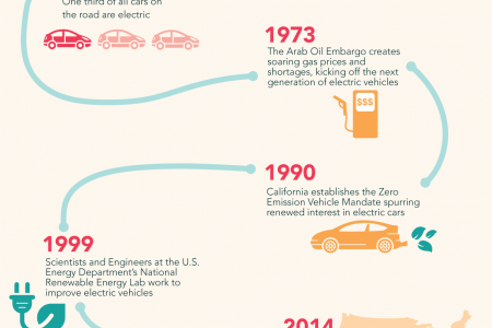 The History of the Electric Car Infographic
