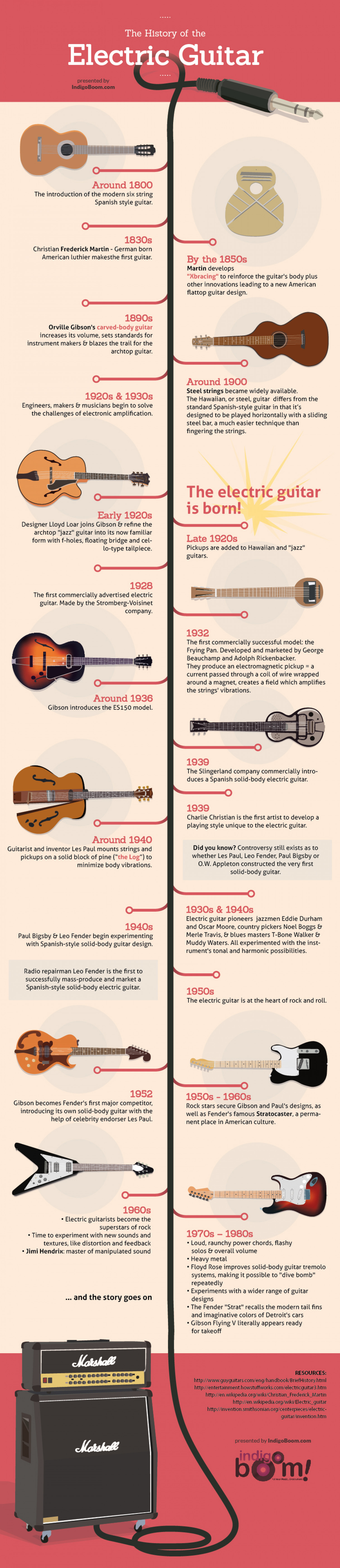 The History Of The Electric Guitar Visual