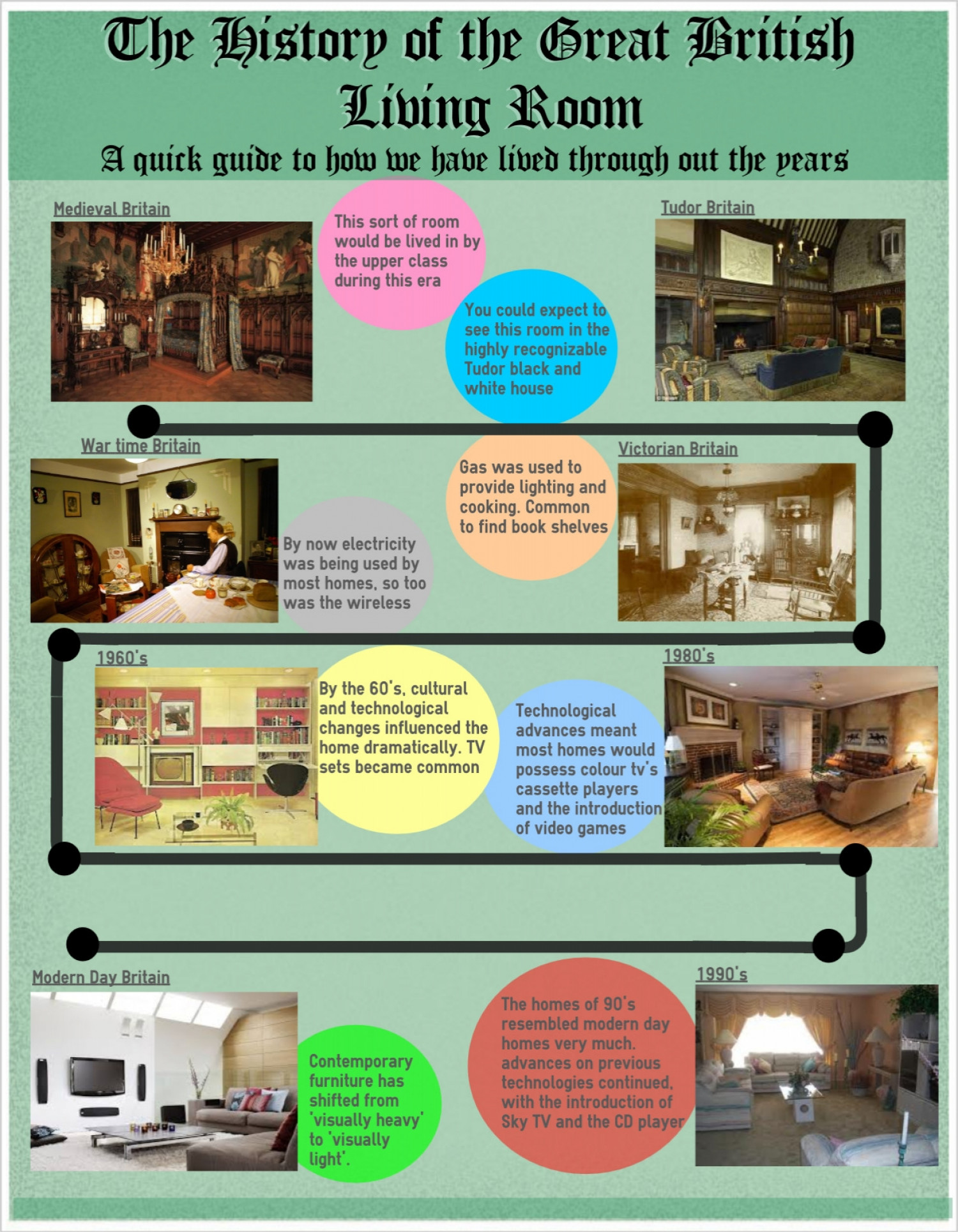 The History Of Great British Living Room Infographic