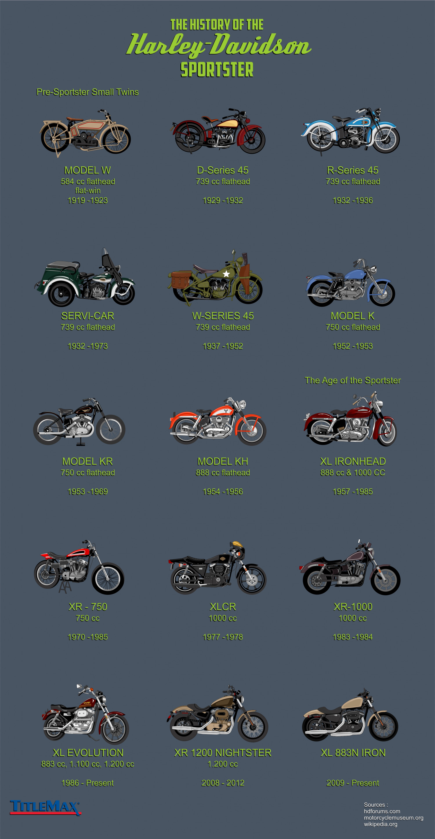 the history of the harley