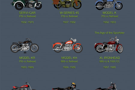 The History of the Harley-Davidson Sportster Infographic