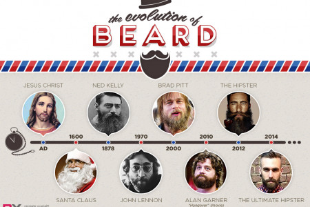 The history of the hipster beard Infographic