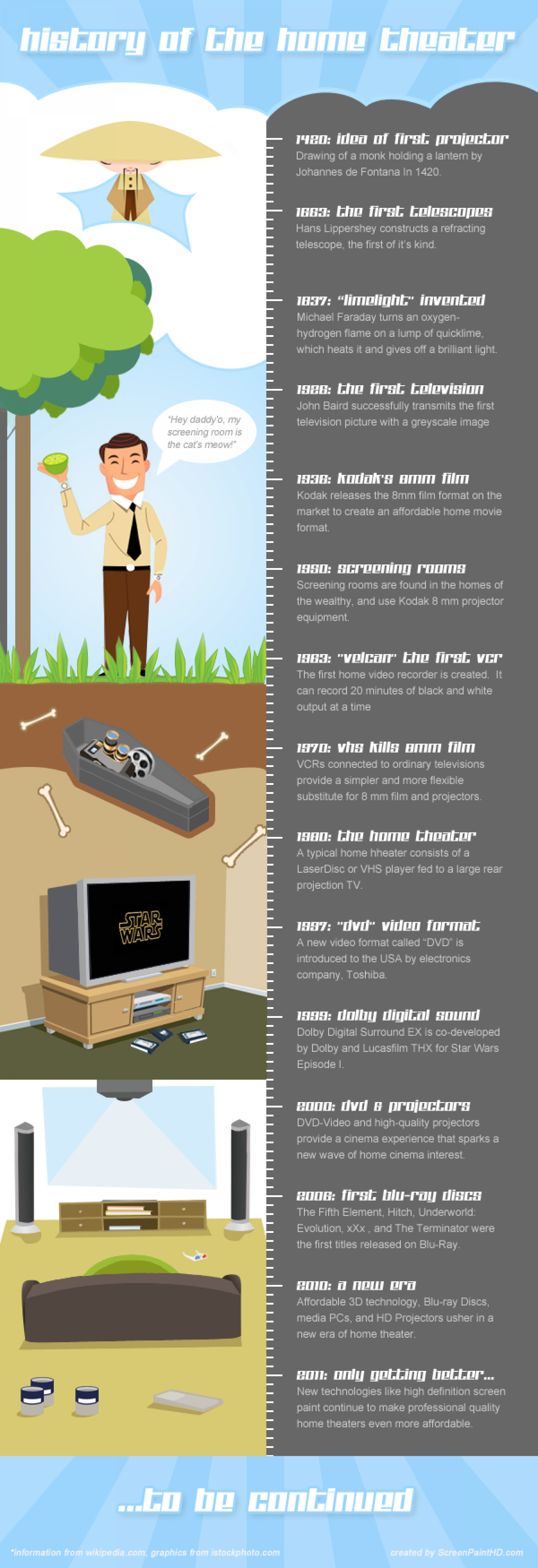 The History of the Home Theater Infographic