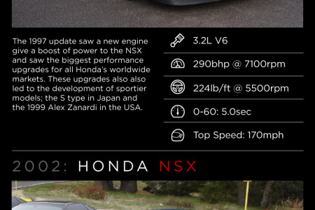 The History Of The Honda NSX Infographic