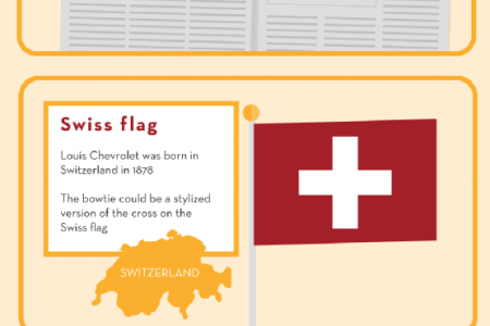 The History of the Iconic Chevy Bowtie Infographic