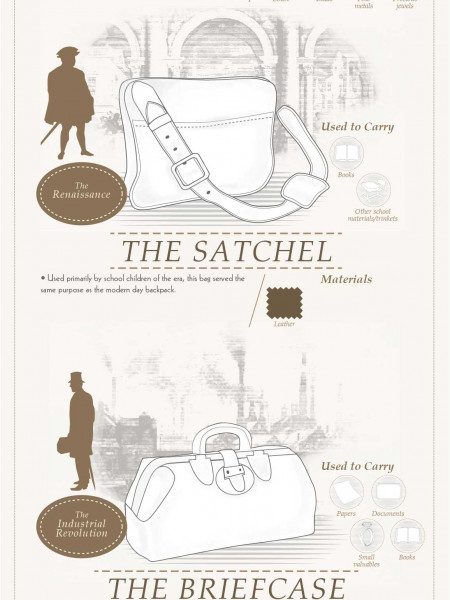 The Brief History of the Man Bag Infographic