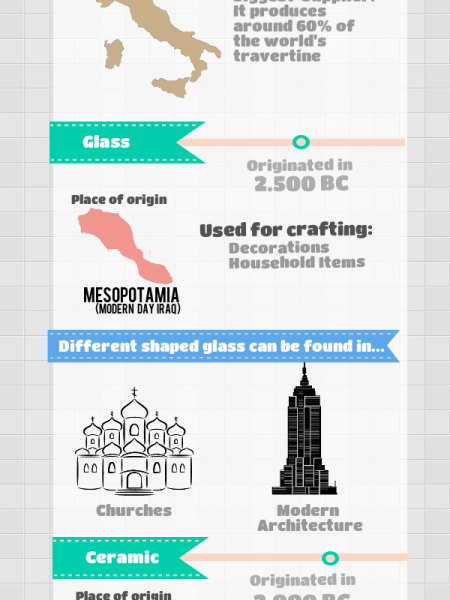 The History Of The Tile Infographic