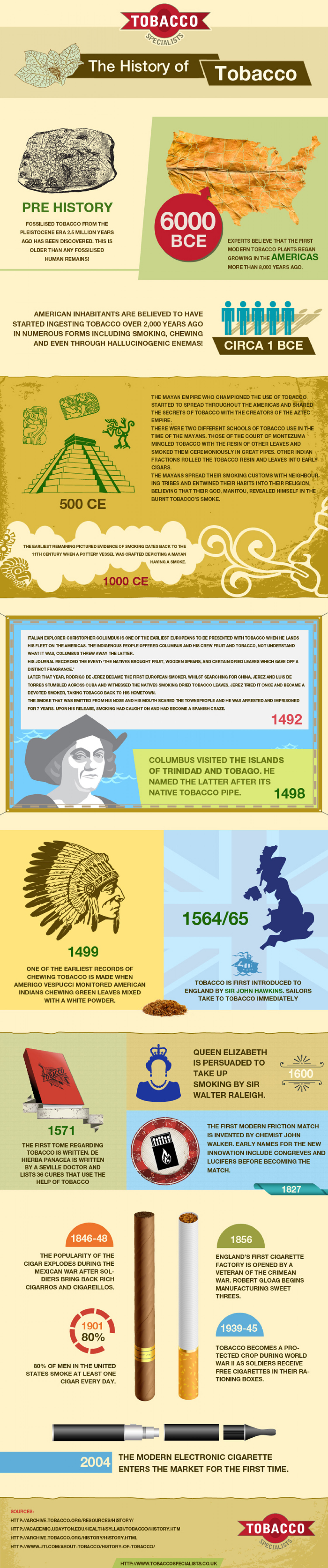 The History Of Tobacco  Infographic