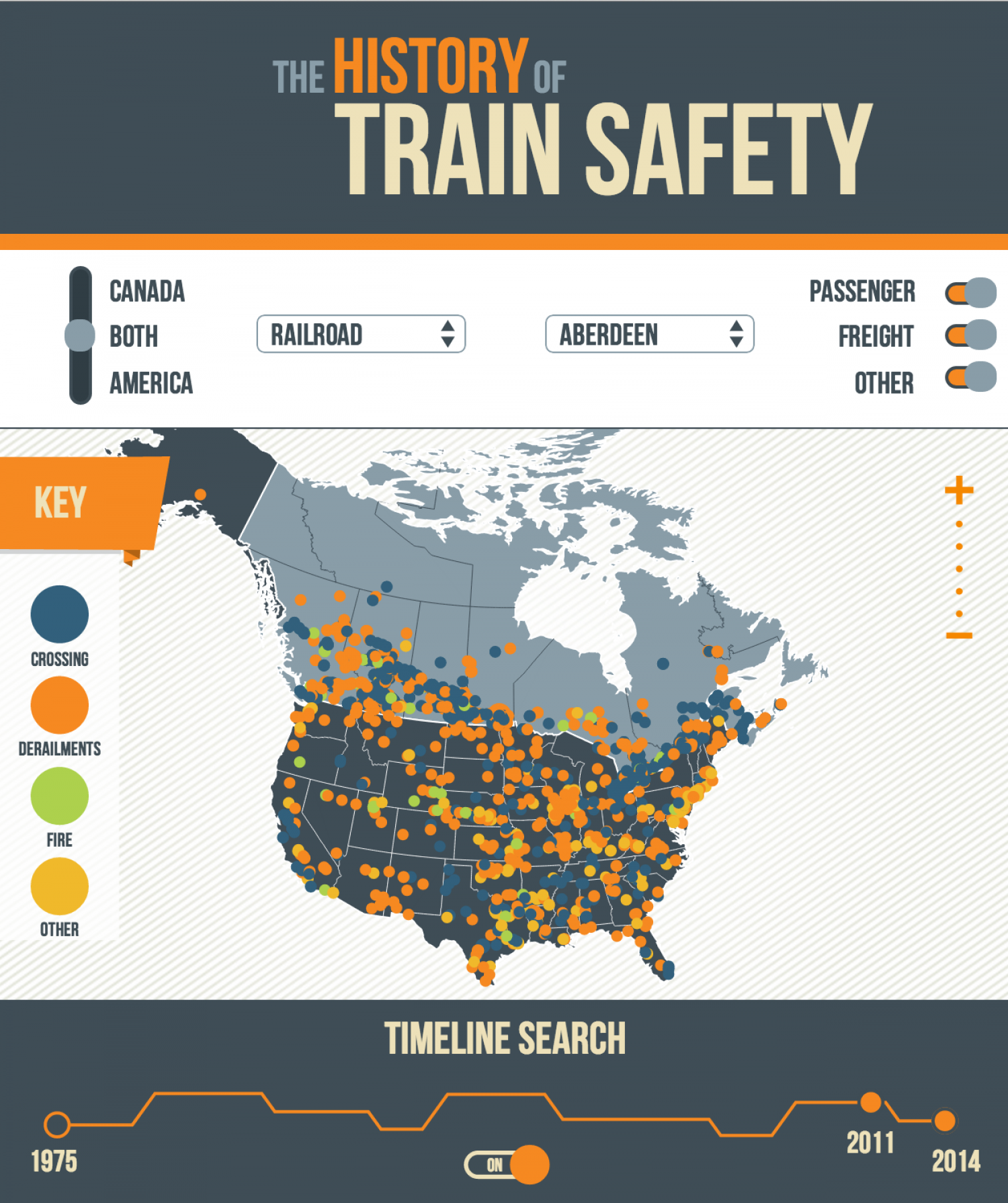 The History of Train Safety Infographic