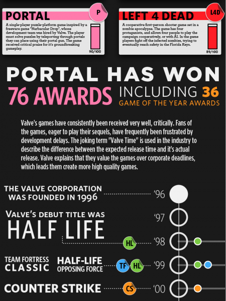 The History of Valve Infographic