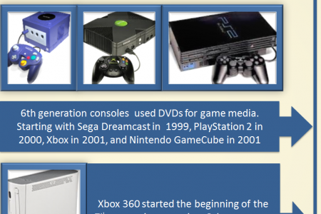 The History of Video Games Infographic