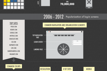 The History of Web Design Infographic