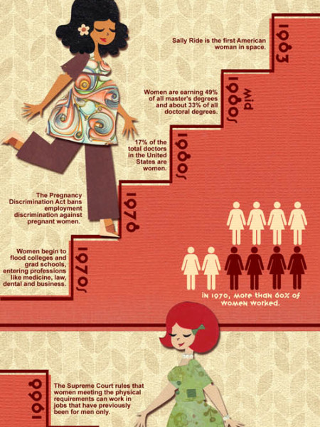 The History of Women in the Workplace  Infographic