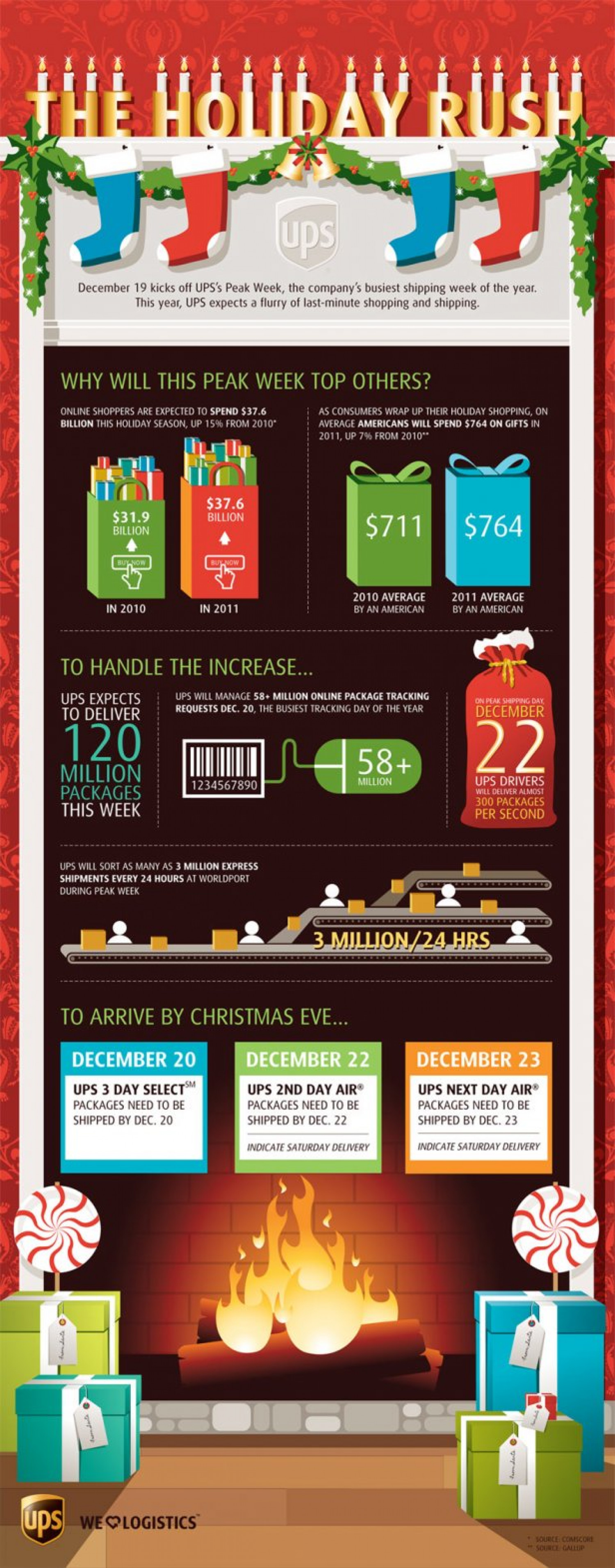 The Holiday Rush  Infographic