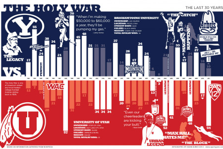 The Holy War Infographic