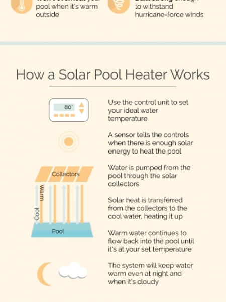 The Homeowner's Guide to Solar Pool Heating Infographic