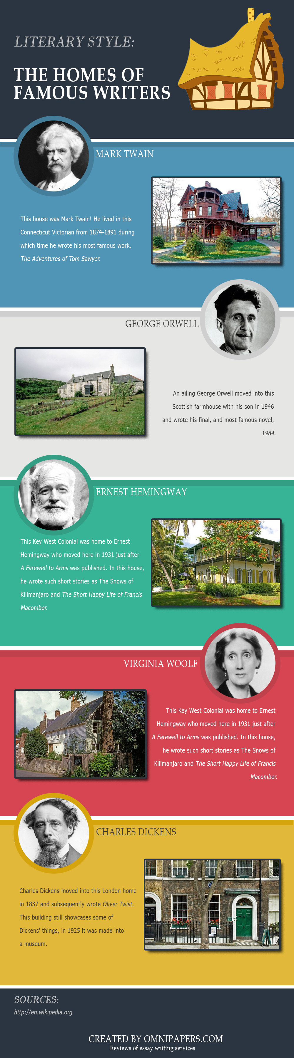 the homes of famous writers infographic ly