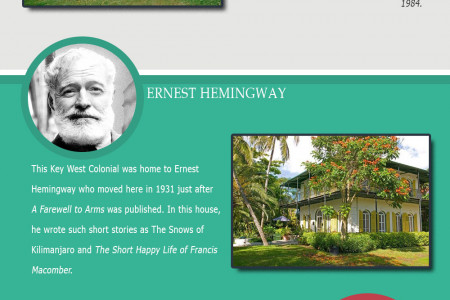 The Homes of Famous Writers [Infographic] Infographic