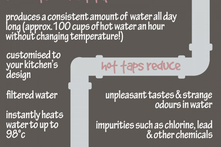 The Hot Tap! Infographic