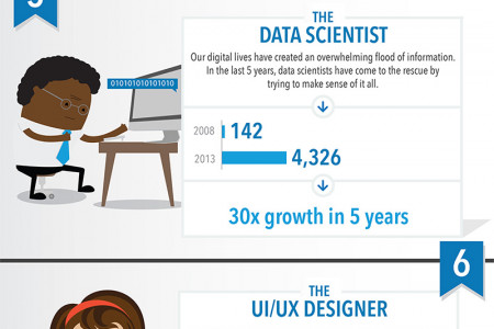 The hottest job titles that didn't exist 5 years ago Infographic