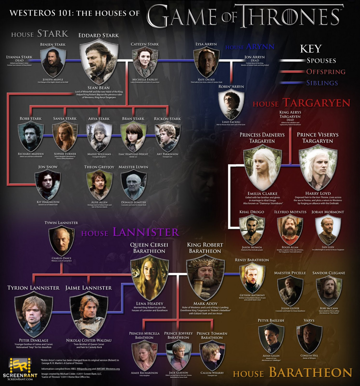 The Houses Of 'Game Of Thrones' Infographic