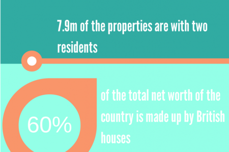 The Housing Market in the UK Infographic