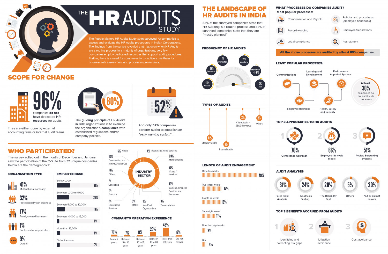 The HR Audits Study  Infographic